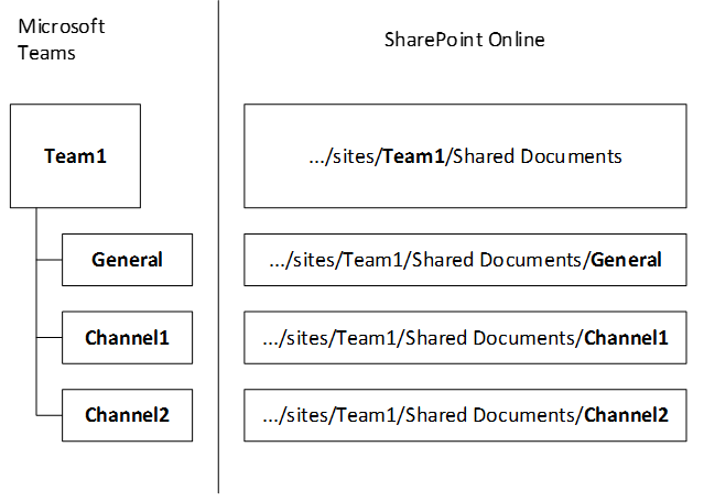 understand_how_sharepoint_online_and_onedrive_for_business_interact_with_microsoft_teams_image1